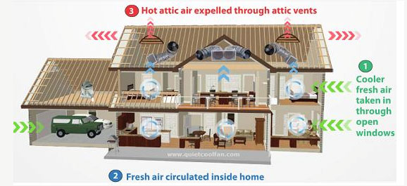 Inexpensive air conditioning alternative for cooling your home for Alternative heating systems for homes